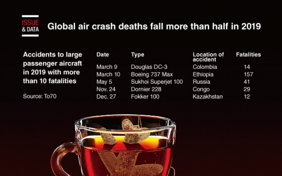 [Graphic News] Global air crash deaths fall more than half in 2019