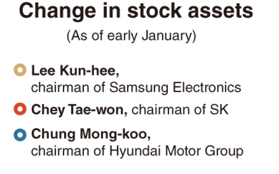 [Monitor] Ups and downs in chaebol leaders' stock assets