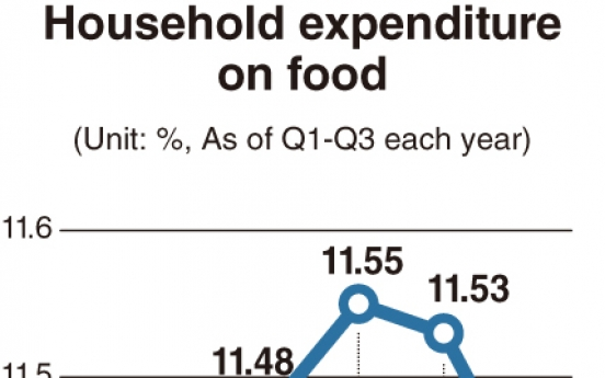 [Monitor] Food takes up less in household spending
