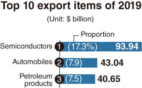 [Monitor] Chip exports down, car exports up