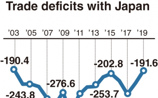 [Monitor] South Korea's trade deficits with Japan