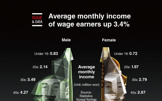 [Graphic News] Average monthly income of wage earners up 3.4%