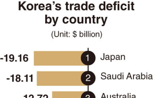 [Monitor] South Korea has largest trade surplus with Hong Kong