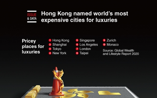 [Graphic News] Hong Kong named world's most expensive cities for luxuries