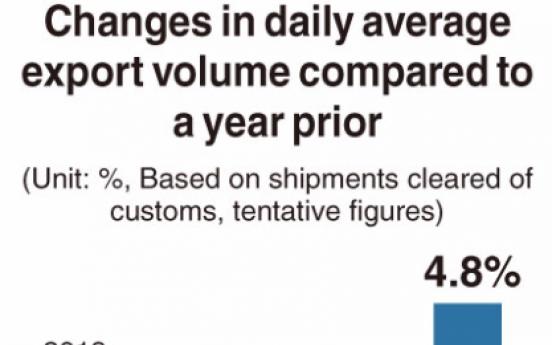 [Monitor] Korea's exports show signs of improvement, but will new coronavirus hamper upturn?