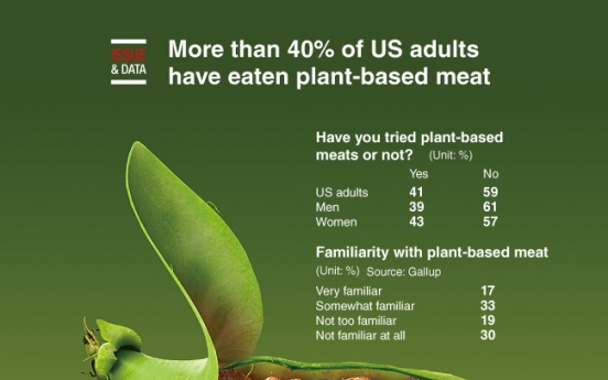 [Graphic News] More than 40% of US adults have eaten plant-based meat