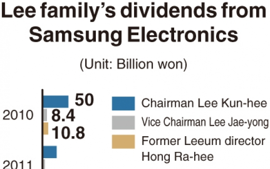[Monitor] Samsung chairman receives W1.4tr in dividend payouts over decade