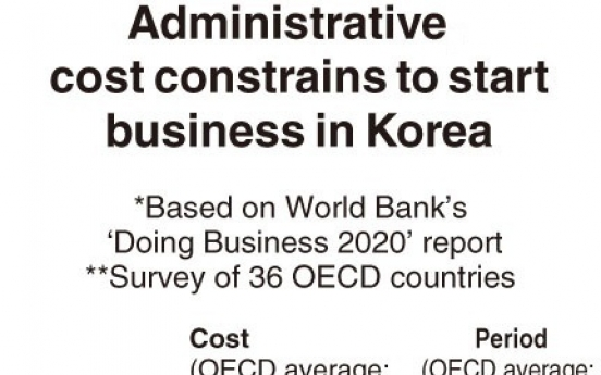 [Monitor] Administrative cost constrains to start business in Korea