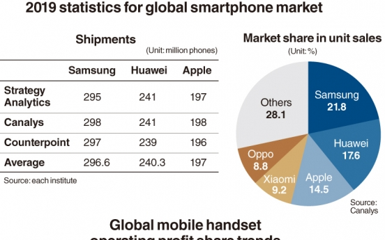 [News Focus] How Samsung is sandwiched between Apple and Huawei in smartphone market