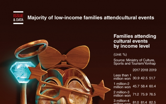 [Graphic News] Majority of low-income families attendcultural events