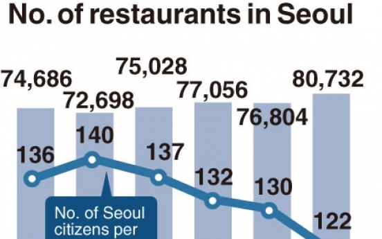 [Monitor] Overcrowded restaurant business still attracting new players