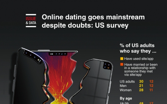 [Graphic News] Online dating goes mainstream despite doubts: US survey