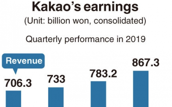 [Monitor] Kakao logs record-high revenue, margin