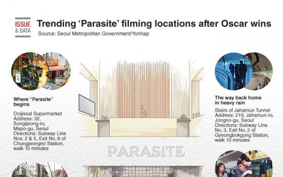 [Graphic News] Trending 'Parasite' filming locations after Oscar wins