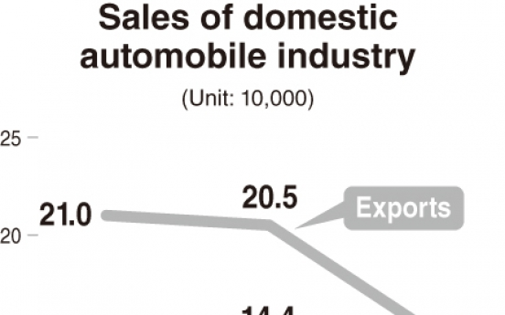 [Monitor] Car production in Korea declines nearly 30% in January