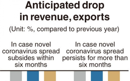 [Monitor] Six out of 10 Korean firms anticipated worsened business from coronavirus