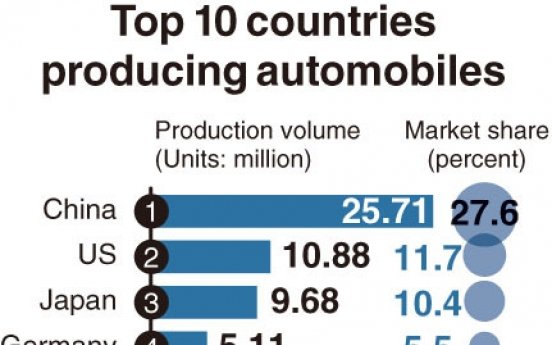 [Monitor] South Korea remains world's 7th largest automobile producer