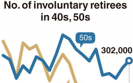 [Monitor] Involuntary retirees in 40s, 50s reach 500,000
