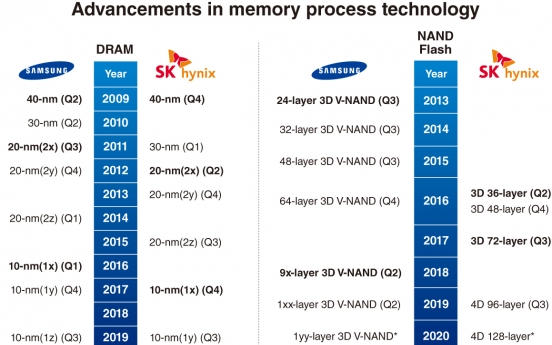 [Chew on IT] Samsung chips vs. SK hynix chips: How do they fare against each other?