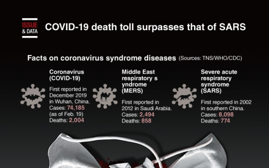 [Graphic News] COVID-19 death toll surpasses that of SARS