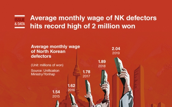 [Graphic News] Average monthly wage of NK defectors hits record high of 2 million won