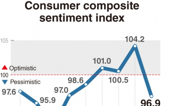 [Monitor] Coronavirus depresses consumer sentiment index