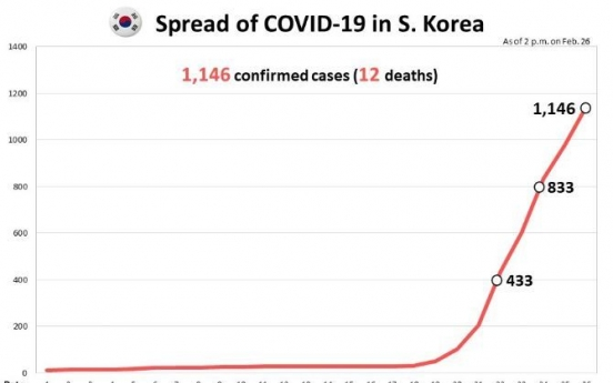 S. Korea reports 12th coronavirus death as total cases jump past 1,100