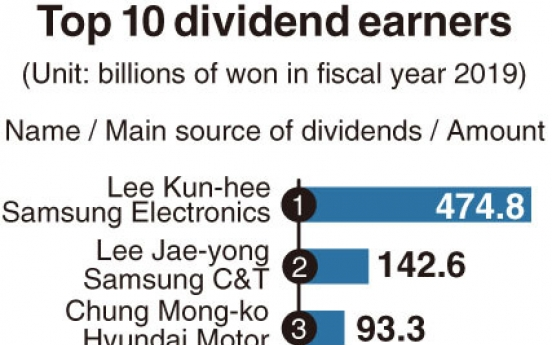 [Monitor] Samsung's Lees remain top dividend earners in 2019