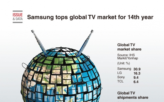 [Graphic News] Samsung tops global TV market for 14th year