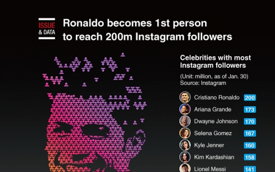 [Graphic News] Ronaldo becomes 1st person to reach 200m Instagram followers
