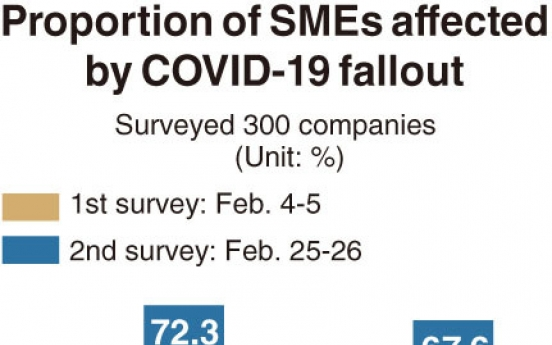 [Monitor] More small and mid-sized firms struck by COVID-19