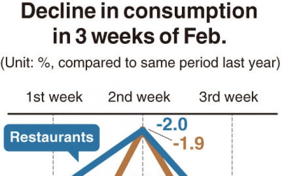 [Monitor] Consumption drops rapidly upon coronavirus