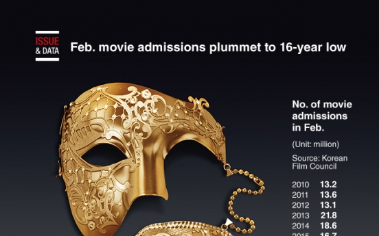 [Graphic News] Feb. movie admissions plummet to 16-year low