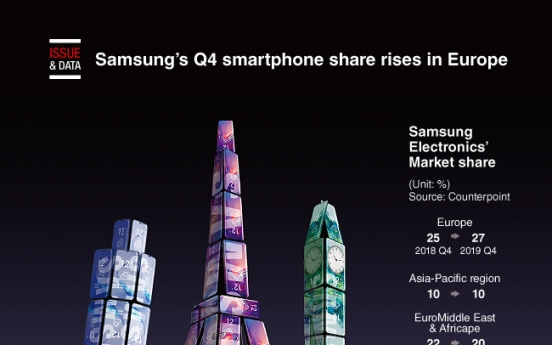 [Graphic News] Samsung's Q4 smartphone share rises in Europe: data