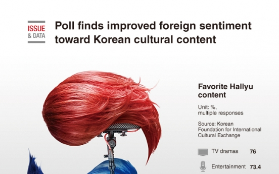 [Graphic News]  Poll finds improved foreign sentiment toward Korean cultural content