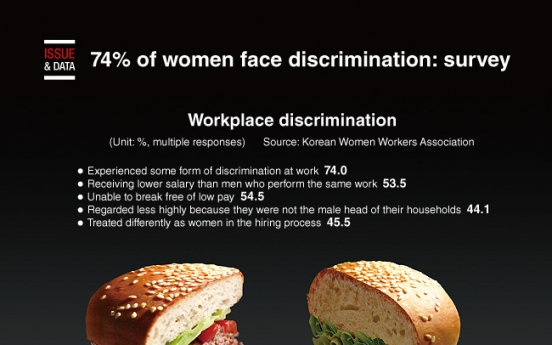 [Graphic News] 74% of women face discrimination: survey