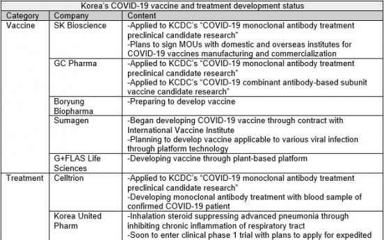 15 Korean pharmas, 4 state institutes research coronavirus