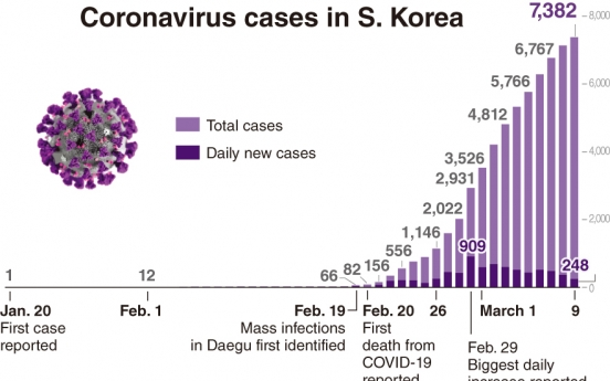 A look back on first 50 days of Korea's virus fight