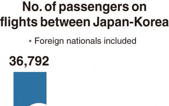 [Monitor] Passenger traffic on Korea-Japan routes nosedives