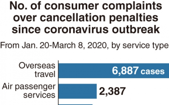 [Monitor] Cancellation penalties invite complaints