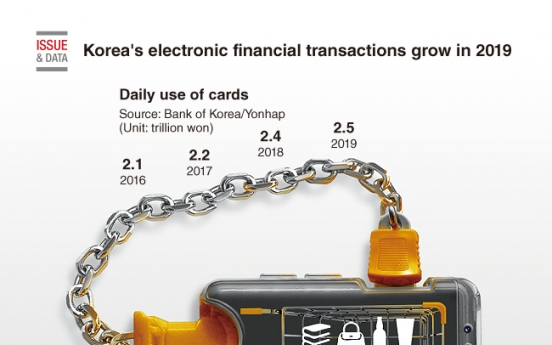[Graphic News] Korea's electronic financial transactions grow in 2019