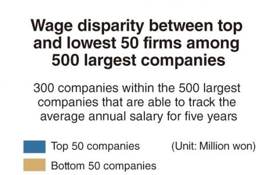 [Monitor] Wage gap among Korea's largest companies widens