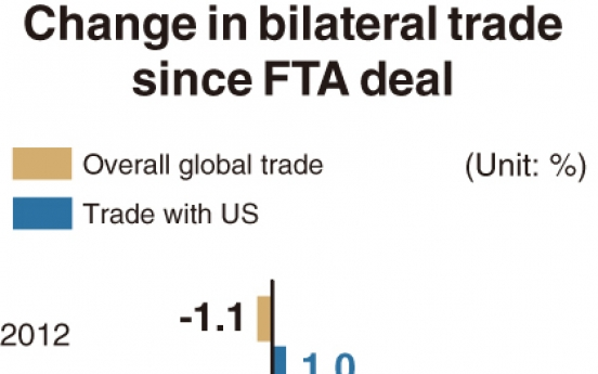 [Monitor] Korea-US trade volume expands 32% since FTA