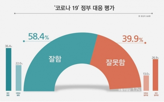 Majority of S. Koreans support Seoul's response to COVID-19