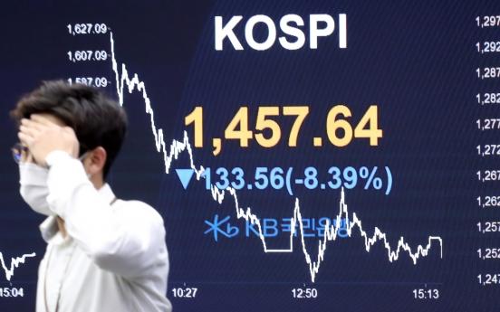 Kospi plummets below 1,500, lowest in 11 years