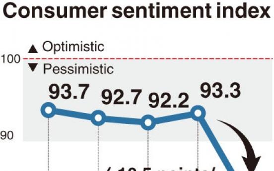 [Monitor] Consumer sentiment plummets over coronavirus spread