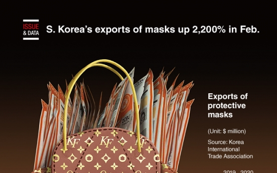 [Graphic News] S. Korea's exports of masks up 2,200% in Feb.