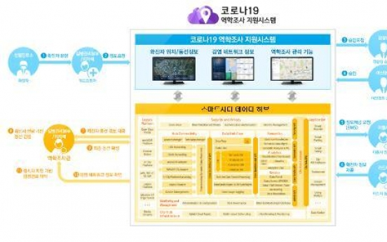 S. Korea set to launch quick tracking system for virus cases