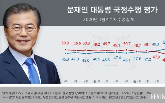 President Moon's approval rating rebounds on handling of virus