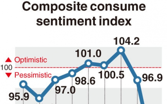 [Monitor] Korea's consumer sentiment falls to 10-year low
